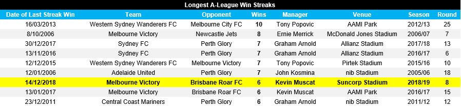 A_League streaks
