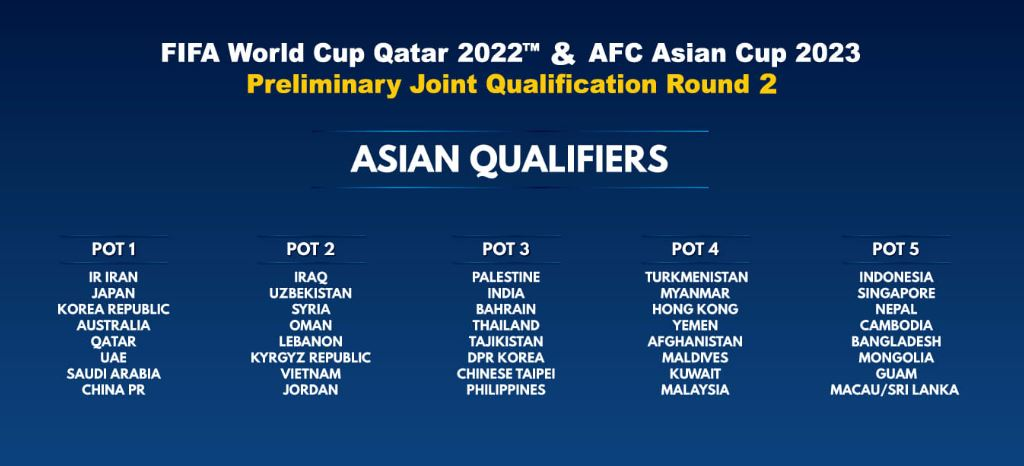 Ultimate Guide Afc Qualifying Draw For The Fifa World Cup 2022 In Qatar Myfootball