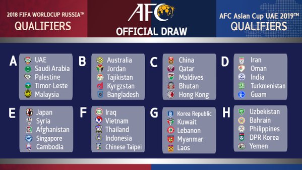 The Afc Draw For 2018 Fifa World Cup Qualifiers