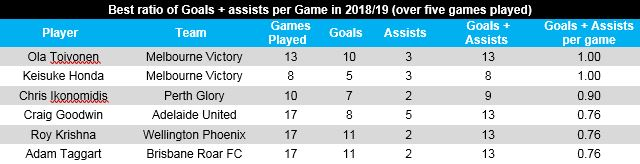 Opta goal+assist ratio